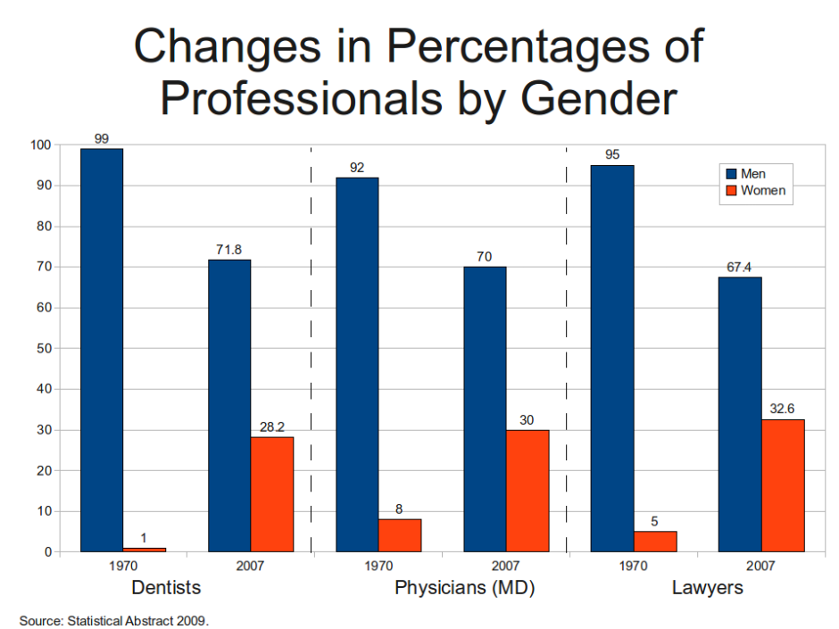 changes_in_percentages_of_professionals_by_gender