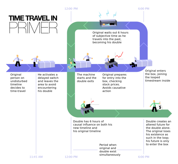 time-travel-en-wikipedia-org