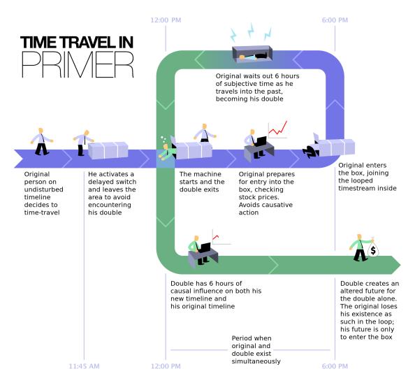 time-travel-en-wikipedia-org
