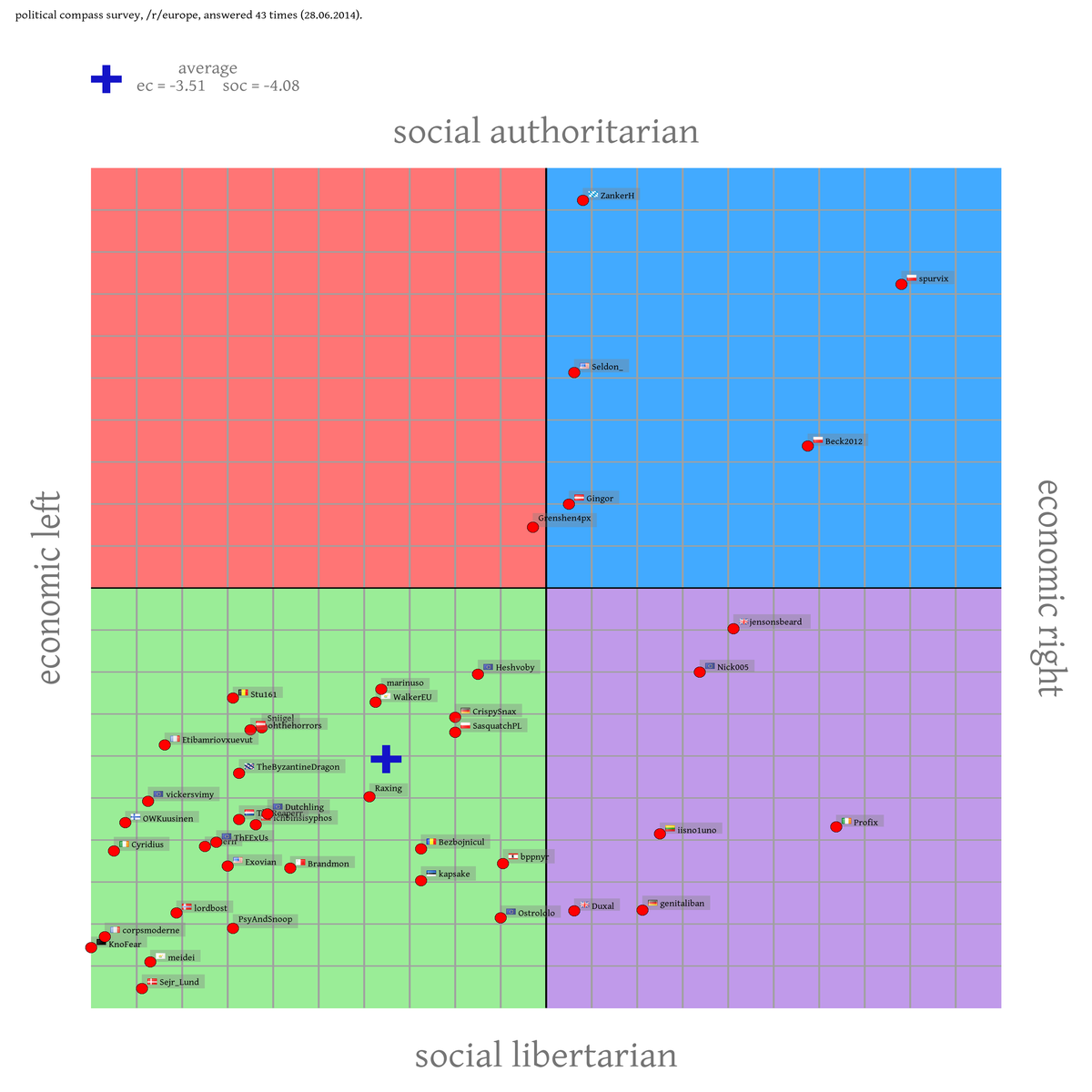 an analysis of the spectrum of political attitudes