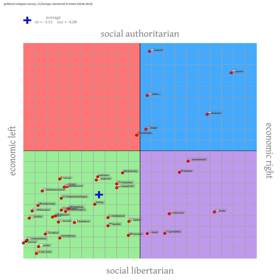 political-compass-reddit